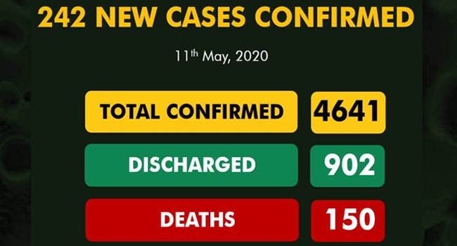 Nigeria records 242 new COVID-19 cases, total now 4,641