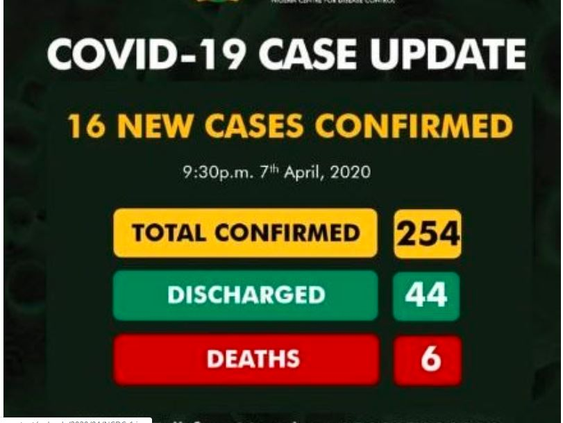 COVID-19 UPDATE: Nigeria records 16 new cases