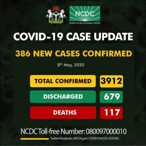 Nigeria records 386 new cases of COVID-19, total rises to 3912