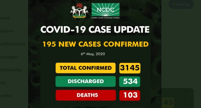 Nigeria records 195 New COVID-19 Cases, Total Infections Now 3145